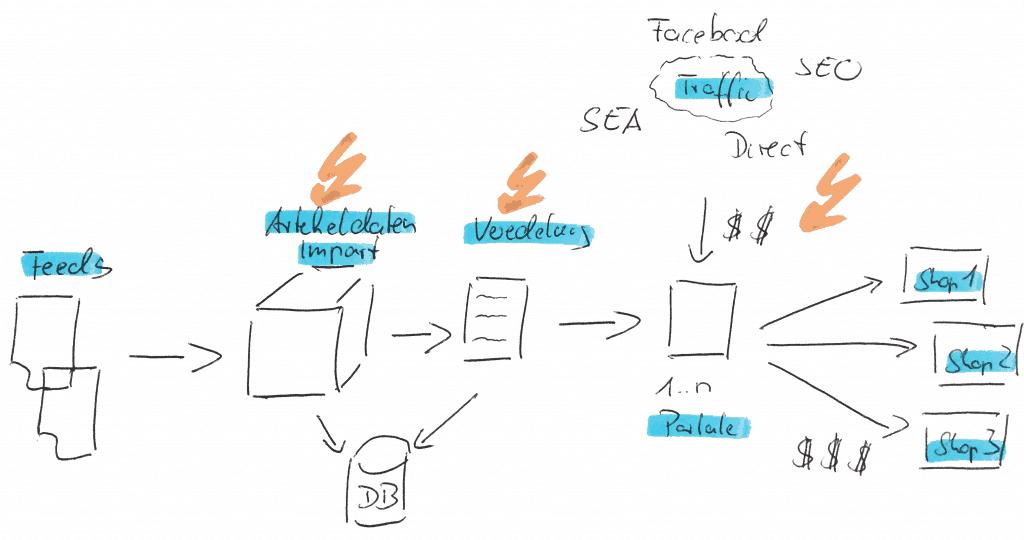 produktdaten_import_basics