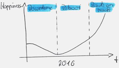 Rückblick auf das Jahr 2016